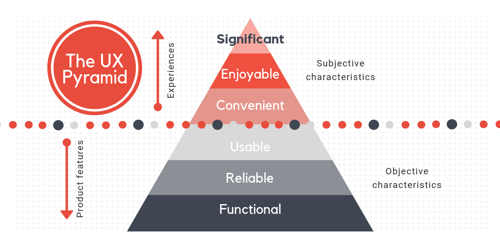 The-UX-pyramid